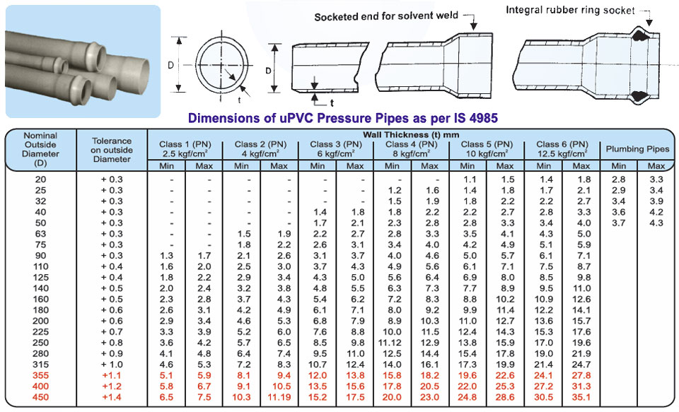 pressure-pipes-dimensions